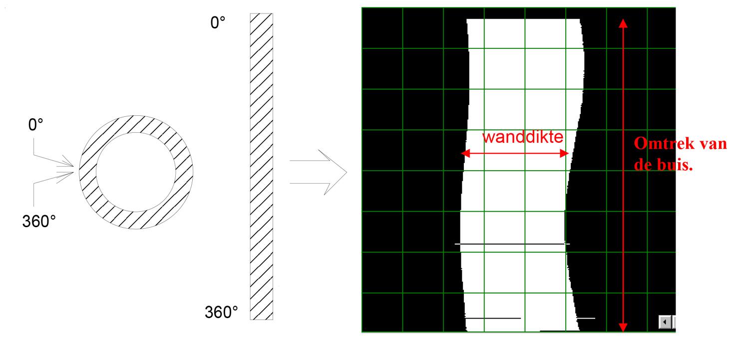 IVT inspections - IRIS - focuspunt hoogte van het beeld
