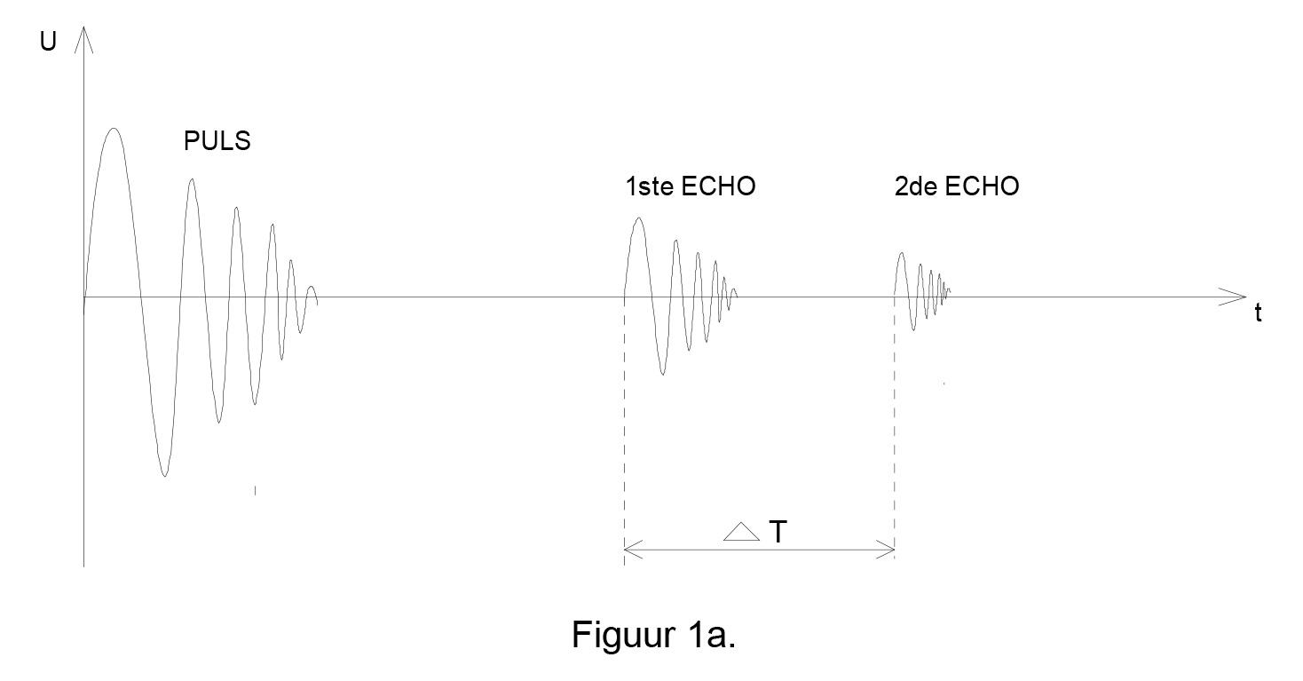 IVT - Werkingsprincipe van het IRIS systeem - fig1a